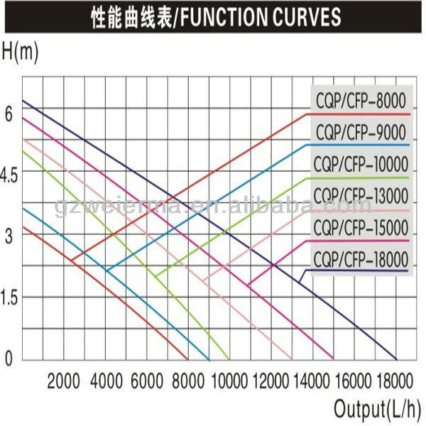 SUNSUN CE/GS decorative pond pump for aquarium/garden CFP-9000 (95W 3.6m 9000L/h)